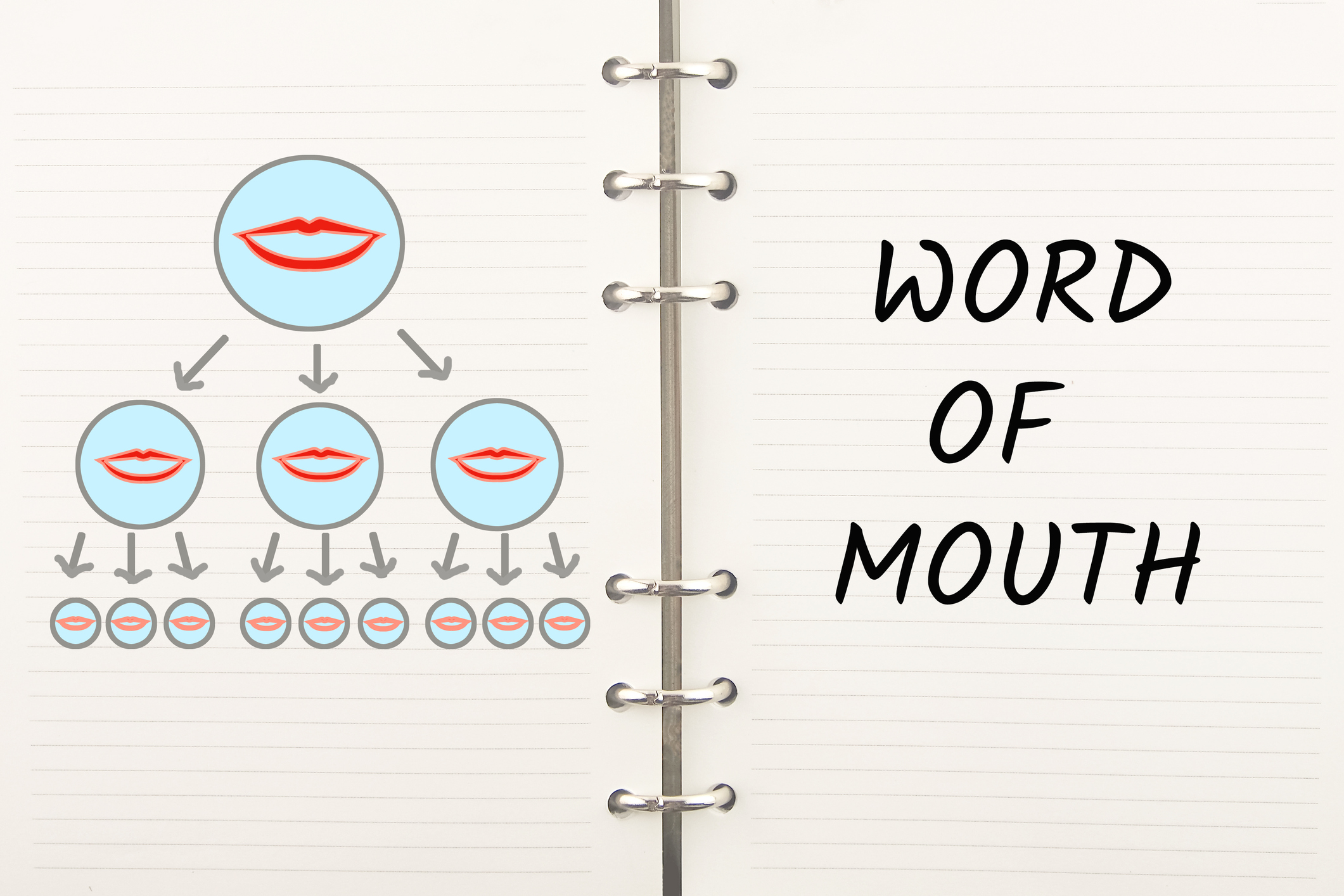 Word of mouth marketing referrals